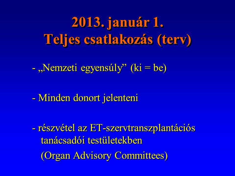 Eurotransplant – várható előnyök •Hiperimmunizált betegek jobb esélye •Gyermek recipiensek jobb esélye •Sürgősségi recipiensek jobb esélye •Jobb HLA-egyezés •Pontosabb donor-recipiens megfeleltetés (marginális donorok; 65 év feletti donorok és recipiensek; stb.)