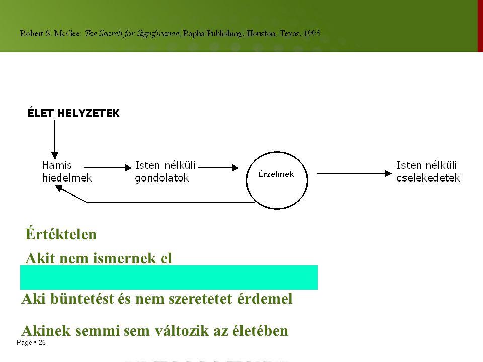 Page  25 A kudarc dinamikája  1. Folyamat ábra: Helyzet és az értelmezést adó Isten nélküli gondolatok  Pl. Ádám, fél Isten nélkül, gondolat: azért
