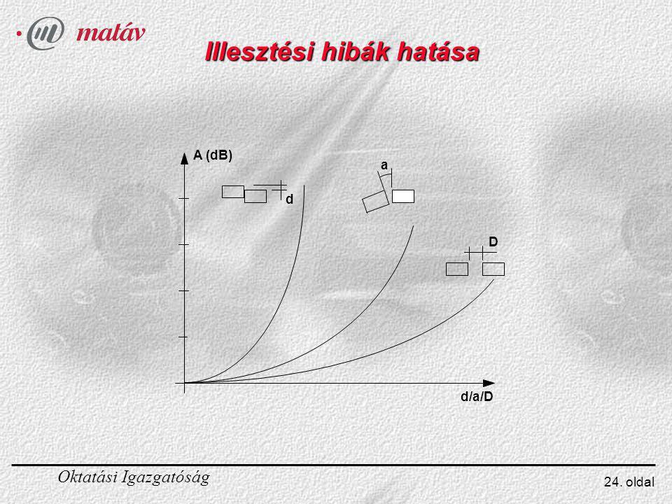 Oktatási Igazgatóság 24. oldal Illesztési hibák hatása d D a A (dB) d/a/D