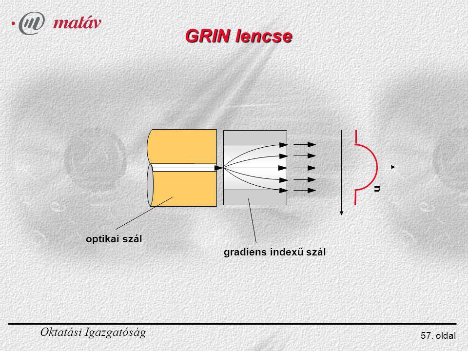 Oktatási Igazgatóság 57. oldal GRIN lencse optikai szál gradiens indexű szál n