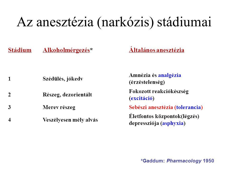 Az anesztézia (narkózis) stádiumai StádiumAlkoholmérgezés*Általános anesztézia 1Szédülés, jókedv Amnézia és analgézia (érzéstelenség) 2Részeg, dezorientált Fokozott reakciókészség (excitáció) 3Merev részegSebészi anesztézia (tolerancia) 4Veszélyesen mély alvás Életfontos központok(légzés) depressziója (asphyxia) *Gaddum: Pharmacology 1950