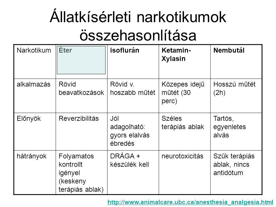 Állatkísérleti narkotikumok összehasonlítása NarkotikumÉterisofluránKetamin- Xylasin Nembutál alkalmazásRövid beavatkozások Rövid v.