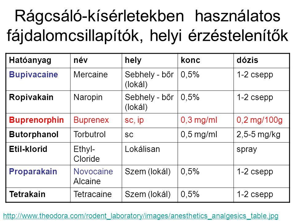 Rágcsáló-kísérletekben használatos fájdalomcsillapítók, helyi érzéstelenítők Hatóanyagnévhelykoncdózis BupivacaineMercaineSebhely - bőr (lokál) 0,5%1-2 csepp RopivakainNaropinSebhely - bőr (lokál) 0,5%1-2 csepp BuprenorphinBuprenexsc, ip0,3 mg/ml0,2 mg/100g ButorphanolTorbutrolsc0,5 mg/ml2,5-5 mg/kg Etil-kloridEthyl- Cloride Lokálisanspray ProparakainNovocaine Alcaine Szem (lokál)0,5%1-2 csepp TetrakainTetracaineSzem (lokál)0,5%1-2 csepp http://www.theodora.com/rodent_laboratory/images/anesthetics_analgesics_table.jpg