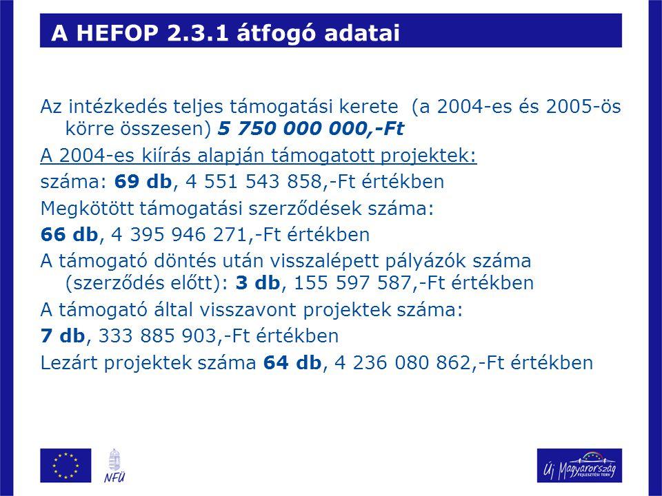 A HEFOP 2.3.1 átfogó adatai Az intézkedés teljes támogatási kerete (a 2004-es és 2005-ös körre összesen) 5 750 000 000,-Ft A 2004-es kiírás alapján támogatott projektek: száma: 69 db, 4 551 543 858,-Ft értékben Megkötött támogatási szerződések száma: 66 db, 4 395 946 271,-Ft értékben A támogató döntés után visszalépett pályázók száma (szerződés előtt): 3 db, 155 597 587,-Ft értékben A támogató által visszavont projektek száma: 7 db, 333 885 903,-Ft értékben Lezárt projektek száma 64 db, 4 236 080 862,-Ft értékben