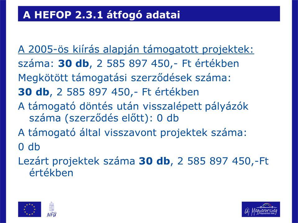 A HEFOP 2.3.1 átfogó adatai A 2005-ös kiírás alapján támogatott projektek: száma: 30 db, 2 585 897 450,- Ft értékben Megkötött támogatási szerződések száma: 30 db, 2 585 897 450,- Ft értékben A támogató döntés után visszalépett pályázók száma (szerződés előtt): 0 db A támogató által visszavont projektek száma: 0 db Lezárt projektek száma 30 db, 2 585 897 450,-Ft értékben