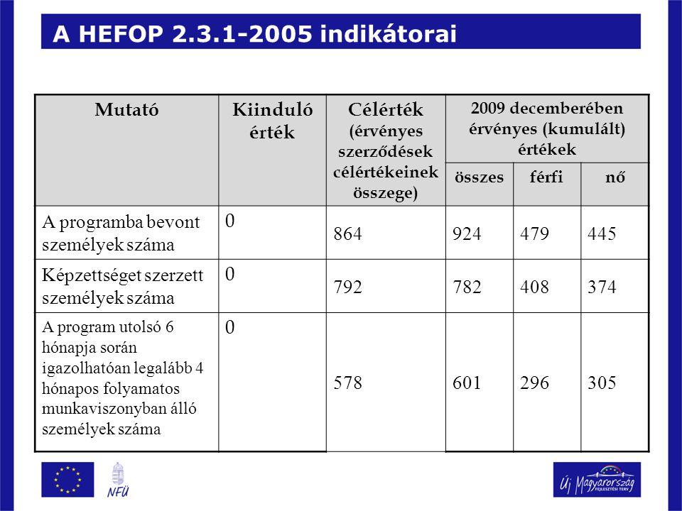 A HEFOP 2.3.1-2005 indikátorai MutatóKiinduló érték Célérték (érvényes szerződések célértékeinek összege) 2009 decemberében érvényes (kumulált) értékek összesférfinő A programba bevont személyek száma 0 864924479445 Képzettséget szerzett személyek száma 0 792782408374 A program utolsó 6 hónapja során igazolhatóan legalább 4 hónapos folyamatos munkaviszonyban álló személyek száma 0 578601296305