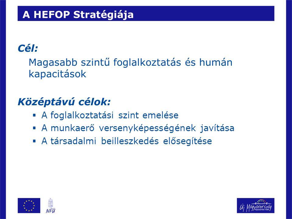 A HEFOP Stratégiája Cél: Magasabb szintű foglalkoztatás és humán kapacitások Középtávú célok:  A foglalkoztatási szint emelése  A munkaerő versenyképességének javítása  A társadalmi beilleszkedés elősegítése