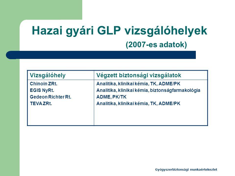 Gyógyszerbiztonsági munkaértekezlet Hazai gyári GLP vizsgálóhelyek (2007-es adatok) VizsgálóhelyVégzett biztonsági vizsgálatok Chinoin ZRt. EGIS NyRt.