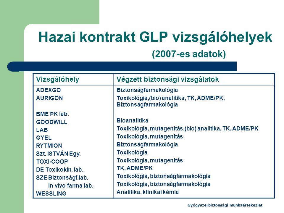 Gyógyszerbiztonsági munkaértekezlet Hazai kontrakt GLP vizsgálóhelyek (2007-es adatok) VizsgálóhelyVégzett biztonsági vizsgálatok ADEXGO AURIGON BME P