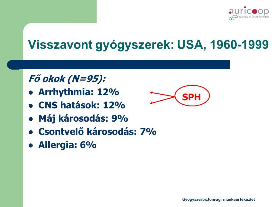 Gyógyszerbiztonsági munkaértekezlet Visszavont gyógyszerek: USA, 1960-1999 Fő okok (N=95):  Arrhythmia: 12%  CNS hatások: 12%  Máj károsodás: 9% 