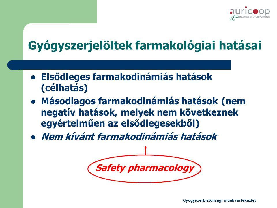 Gyógyszerbiztonsági munkaértekezlet Gyógyszerjelöltek farmakológiai hatásai  Elsődleges farmakodinámiás hatások (célhatás)  Másodlagos farmakodinámi