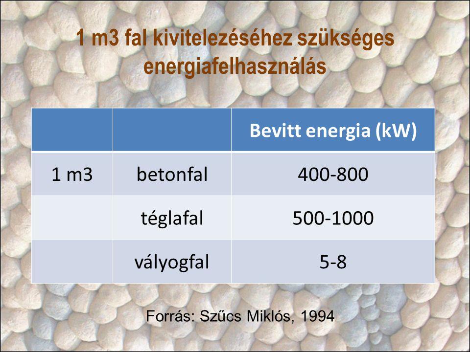 1 m3 fal kivitelezéséhez szükséges energiafelhasználás Bevitt energia (kW) 1 m3betonfal400-800 téglafal500-1000 vályogfal5-8 Forrás: Szűcs Miklós, 1994