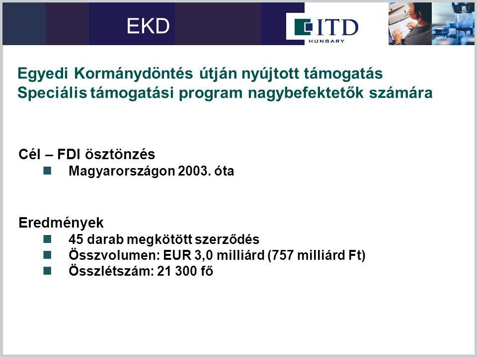 Cél – FDI ösztönzés  Magyarországon 2003. óta Eredmények  45 darab megkötött szerződés  Összvolumen: EUR 3,0 milliárd (757 milliárd Ft)  Összlétsz