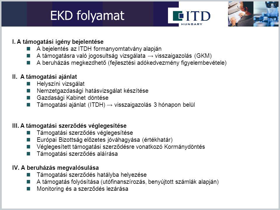 EKD feltételek  Beruházási érték  Feldolgozóipari-, K+F, logisztikai beruházások, regionális szolgáltatóközpont létesítése esetén legalább EUR 10 M  Turisztikai beruházások esetén legalább EUR 50 M 10-25 millió között EU finanszírozású pályázati lehetőségek vizsgálata  Munkahelyteremtés Beruházási érték m EUR Beruházás tárgya Nem kedvez- ményezett régiókban Kedvez- ményezett régiókban 50 felett Turisztikai, feldolgozóipari, SSC 10050 10-50 Feldolgozóipari, SSC 5025 10 felett Logisztikai központ, K+F beruházás 10