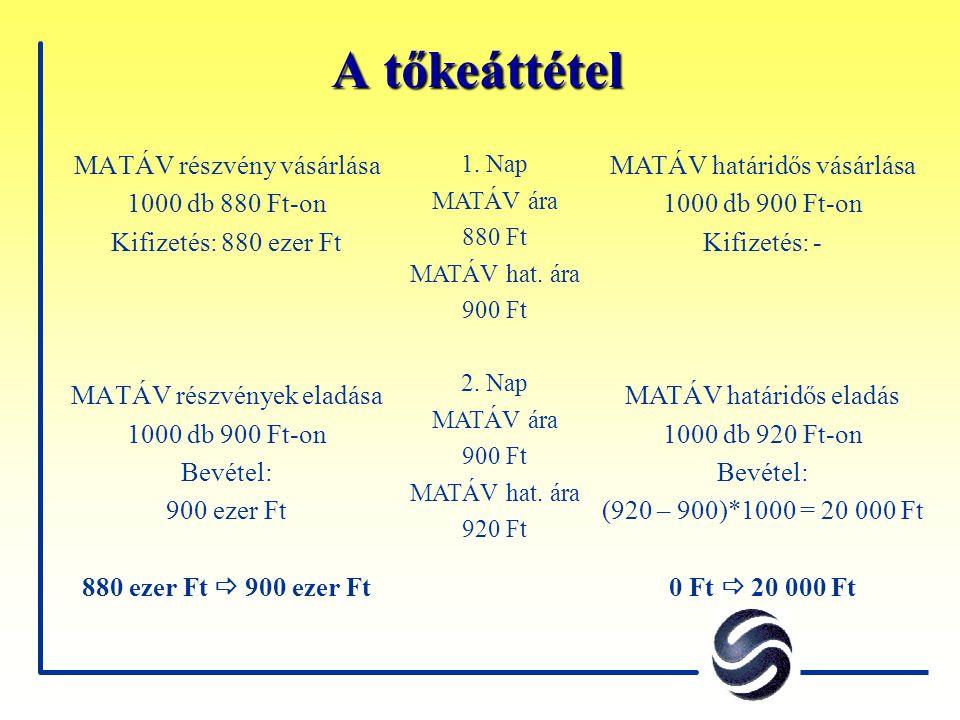 A tőkeáttétel MATÁV részvény vásárlása 1000 db 880 Ft-on Kifizetés: 880 ezer Ft MATÁV részvények eladása 1000 db 900 Ft-on Bevétel: 900 ezer Ft 880 ez