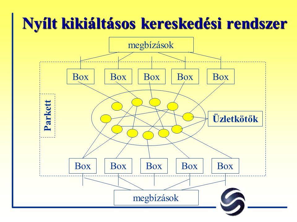 Nyílt kikiáltásos kereskedési rendszer Box megbízások Parkett Üzletkötők