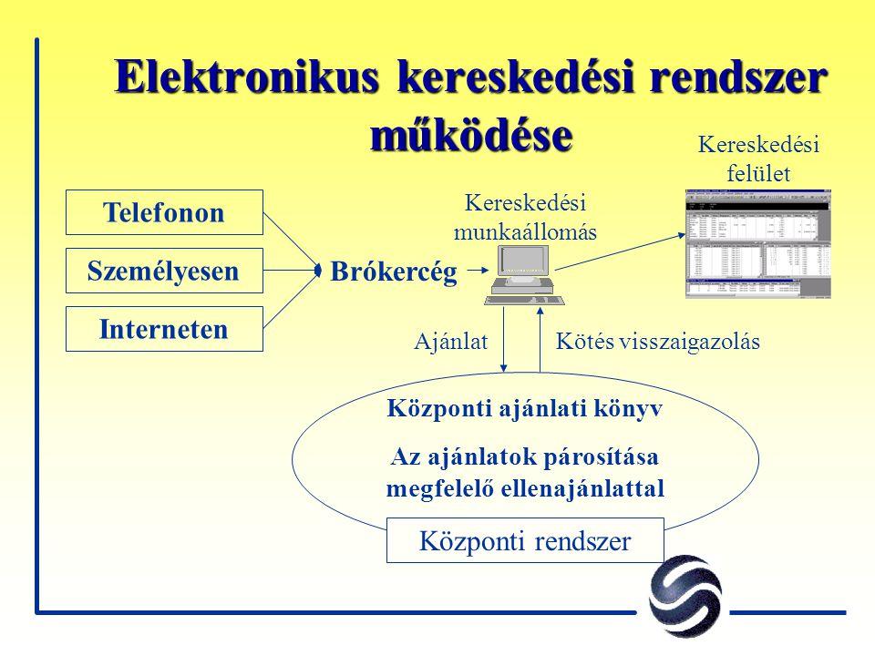 Elektronikus kereskedési rendszer működése Brókercég Telefonon Interneten Személyesen Központi ajánlati könyv Az ajánlatok párosítása megfelelő ellena