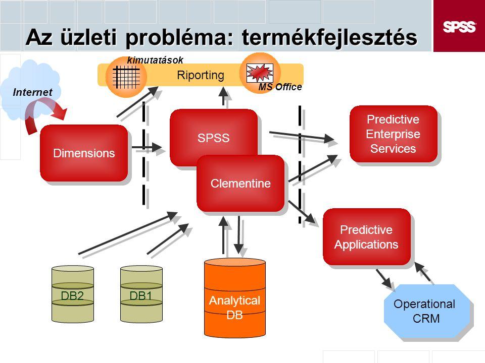 Az üzleti probléma: termékfejlesztés Dimensions Analytical DB Internet SPSS Clementine DB1DB2 Riporting MS Office kimutatások Predictive Enterprise Services Predictive Enterprise Services Predictive Applications Predictive Applications Operational CRM Operational CRM
