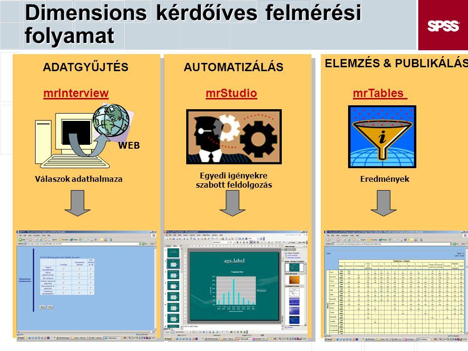 Dimensions kérdőíves felmérési folyamat ADATGYŰJTÉSAUTOMATIZÁLÁS ELEMZÉS & PUBLIKÁLÁS mrStudiomrTablesmrInterview Eredmények WEB Válaszok adathalmaza
