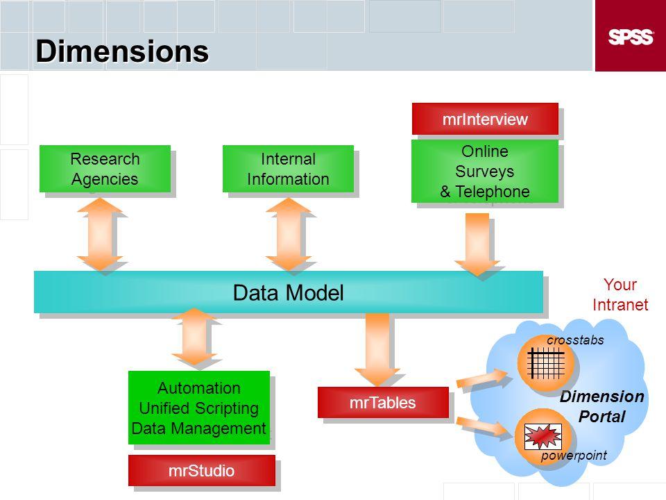 Dimension Portal Dimensions Data Model Online Surveys & Telephone Online Surveys & Telephone mrInterview Automation Unified Scripting Data Management