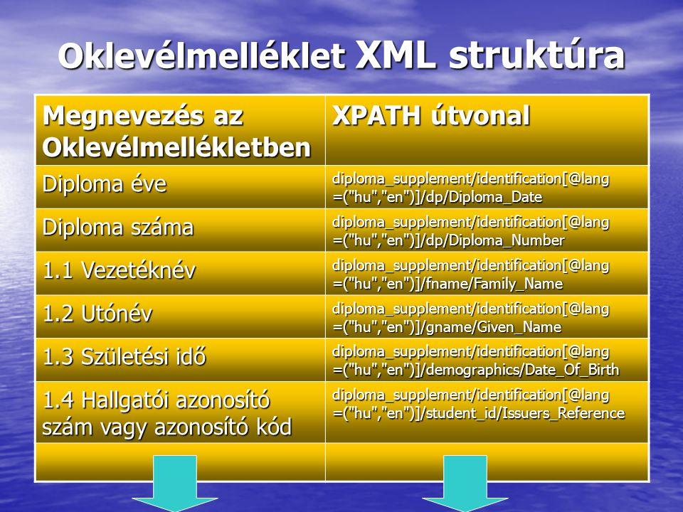 Oklevélmelléklet XML struktúra Megnevezés az Oklevélmellékletben XPATH útvonal Diploma éve diploma_supplement/identification[@lang =( hu , en )]/dp/Diploma_Date Diploma száma diploma_supplement/identification[@lang =( hu , en )]/dp/Diploma_Number 1.1 Vezetéknév diploma_supplement/identification[@lang =( hu , en )]/fname/Family_Name 1.2 Utónév diploma_supplement/identification[@lang =( hu , en )]/gname/Given_Name 1.3 Születési idő diploma_supplement/identification[@lang =( hu , en )]/demographics/Date_Of_Birth 1.4 Hallgatói azonosító szám vagy azonosító kód diploma_supplement/identification[@lang =( hu , en )]/student_id/Issuers_Reference