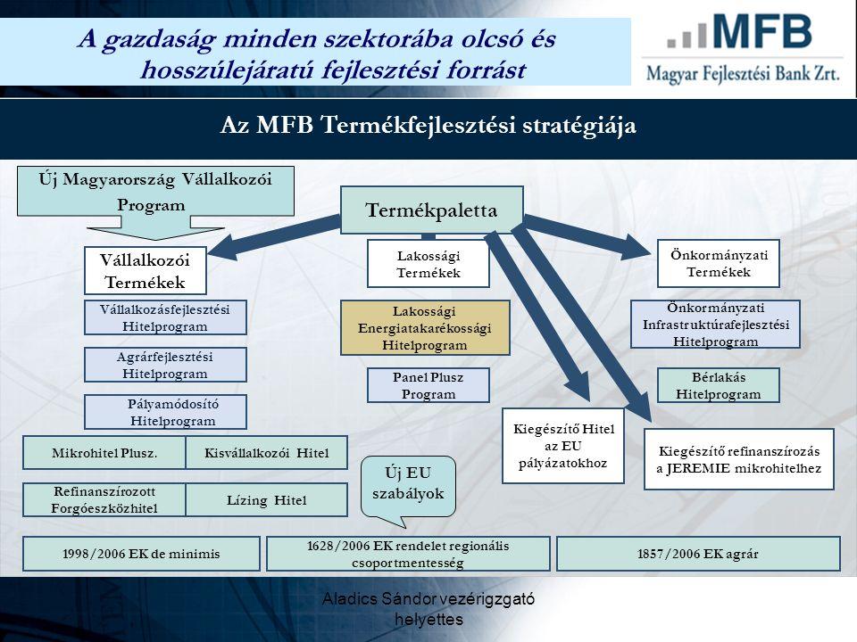 Aladics Sándor vezérigzgató helyettes Az MFB Termékfejlesztési stratégiája Vállalkozói Termékek Vállalkozásfejlesztési Hitelprogram Agrárfejlesztési H