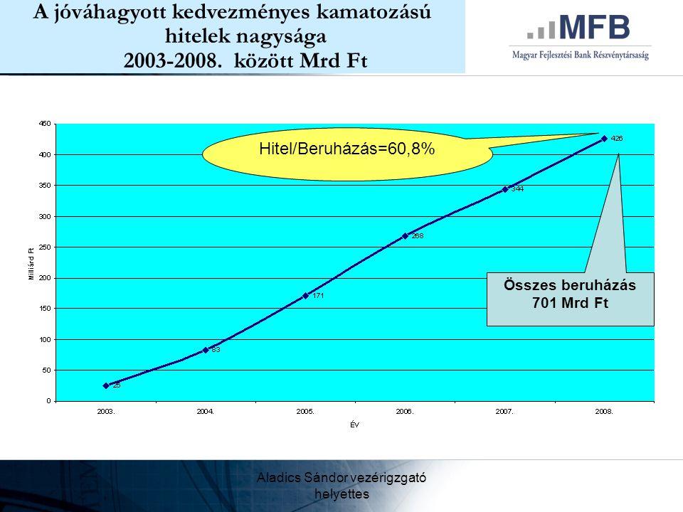 Aladics Sándor vezérigzgató helyettes A jóváhagyott kedvezményes kamatozású hitelek nagysága 2003-2008. között Mrd Ft Összes beruházás 701 Mrd Ft Hite