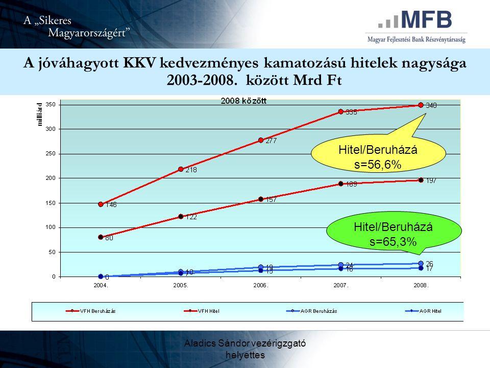 Aladics Sándor vezérigzgató helyettes A jóváhagyott KKV kedvezményes kamatozású hitelek nagysága 2003-2008. között Mrd Ft Hitel/Beruházá s=56,6% Hitel