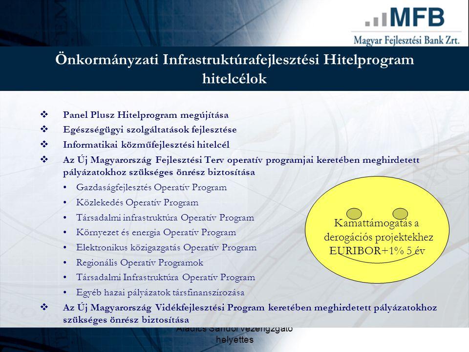 Aladics Sándor vezérigzgató helyettes Önkormányzati Infrastruktúrafejlesztési Hitelprogram hitelcélok  Panel Plusz Hitelprogram megújítása  Egészség