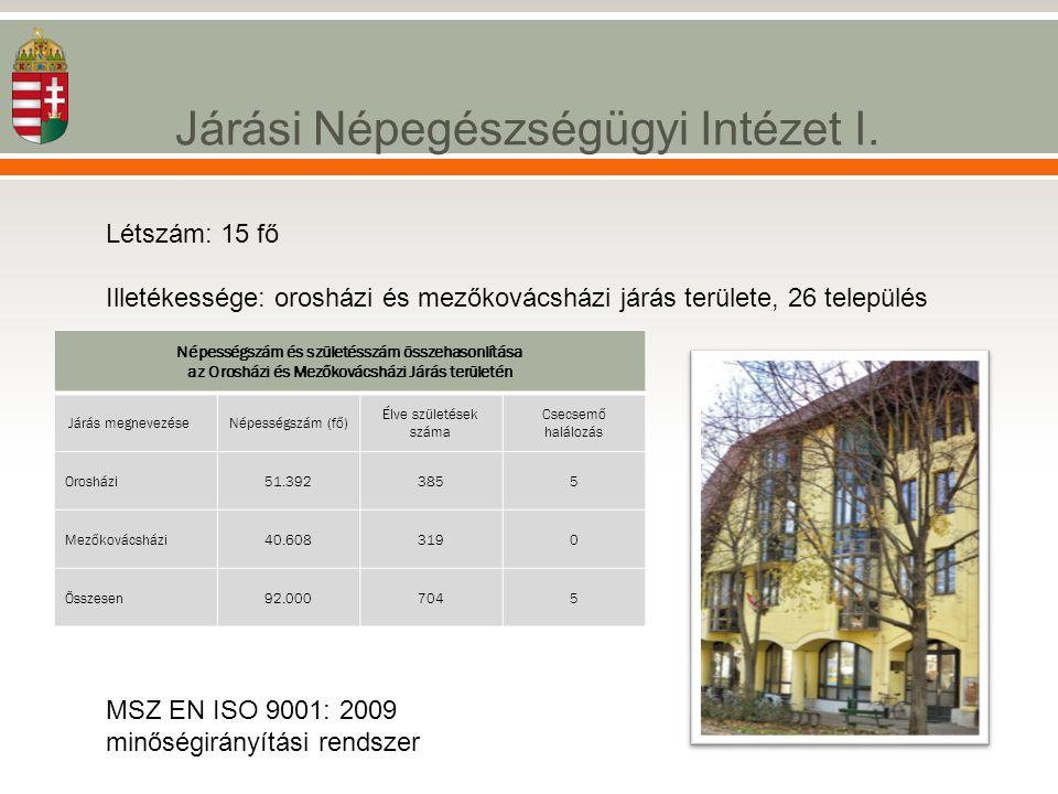 Járási Népegészségügyi Intézet I. Létszám: 15 fő Illetékessége: orosházi és mezőkovácsházi járás területe, 26 település MSZ EN ISO 9001: 2009 minőségi