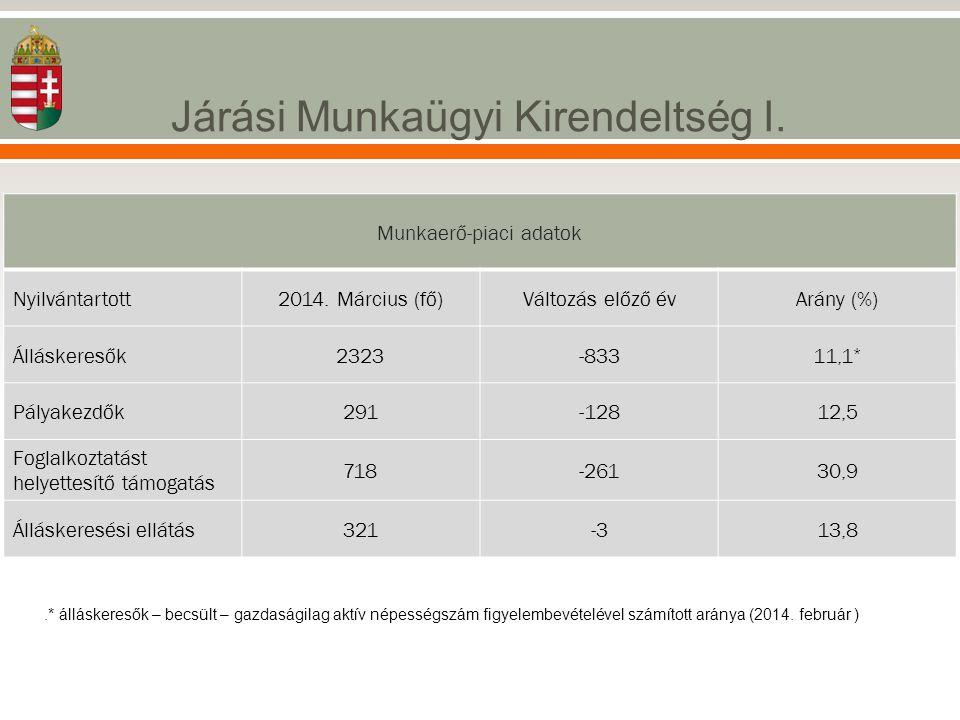 Járási Munkaügyi Kirendeltség I..* álláskeresők – becsült – gazdaságilag aktív népességszám figyelembevételével számított aránya (2014. február ) Munk