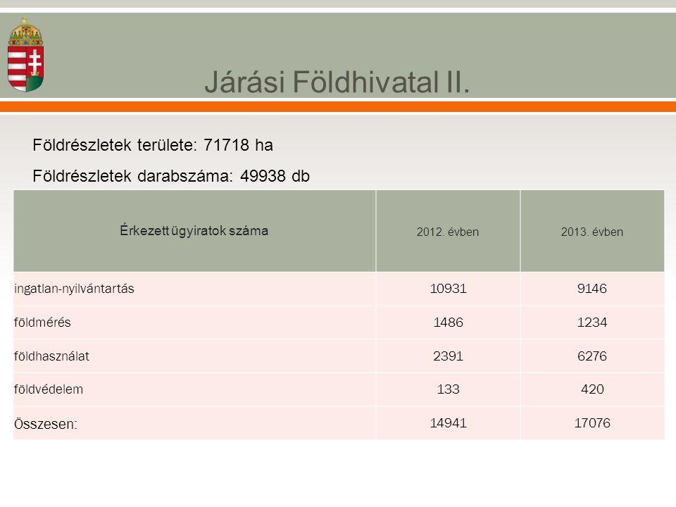 Járási Földhivatal II. Földrészletek területe: 71718 ha Földrészletek darabszáma: 49938 db Érkezett ügyiratok száma 2012. évben2013. évben ingatlan-ny