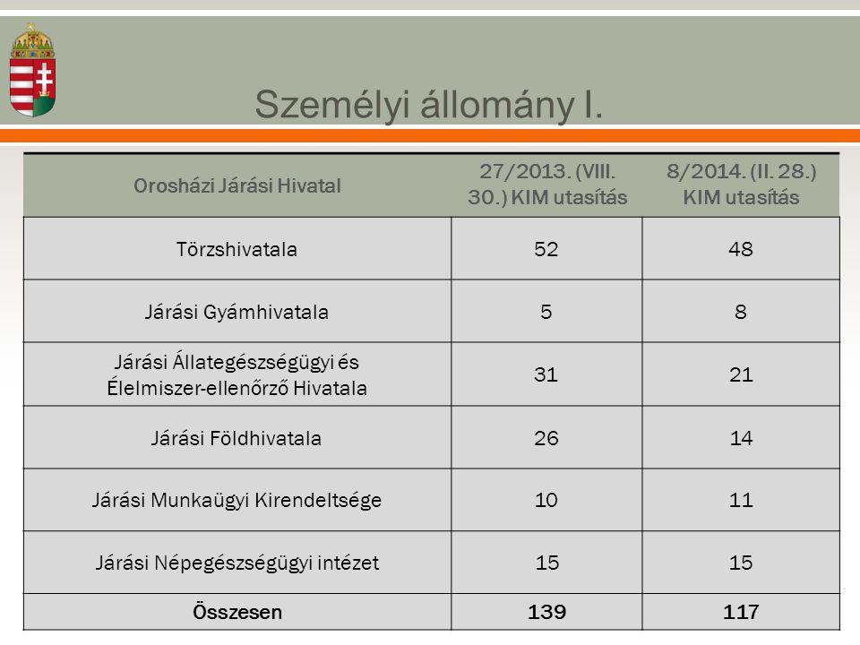 Személyi állomány I. Orosházi Járási Hivatal 27/2013. (VIII. 30.) KIM utasítás 8/2014. (II. 28.) KIM utasítás Törzshivatala5248 Járási Gyámhivatala58