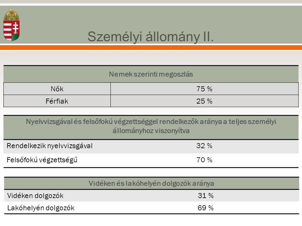 Személyi állomány II. Nemek szerinti megoszlás Nők75 % Férfiak25 % Nyelvvizsgával és felsőfokú végzettséggel rendelkezők aránya a teljes személyi állo