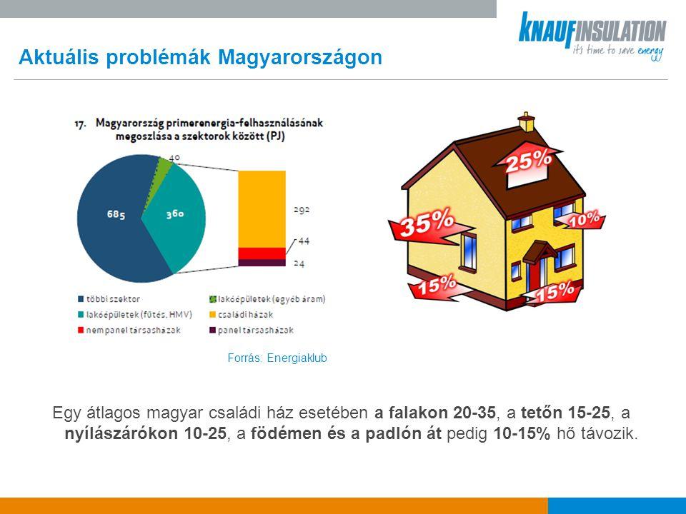 Aktuális problémák Magyarországon A magyar háztartások nagy része nem képes finanszírozni a nagyobb beruházásokat, még akkor sem, ha a befektetés később gazdaságosnak bizonyul  A lakosság 10%-a energiaszegénységben él [Energiaklub]  jövedelmének több, mint 34%-át költi fűtésre  A GfK felmérése szerint a magyar háztartások 75%-a semmilyen megtakarítással nem rendelkezik.