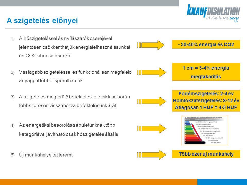 Először nyer bizonyítást az elmélet A Knauf Insulation által indított Nálamszigetelnek Program az első valós körülmények között elvégzett épület energiahatékonysági összehasonlító program.