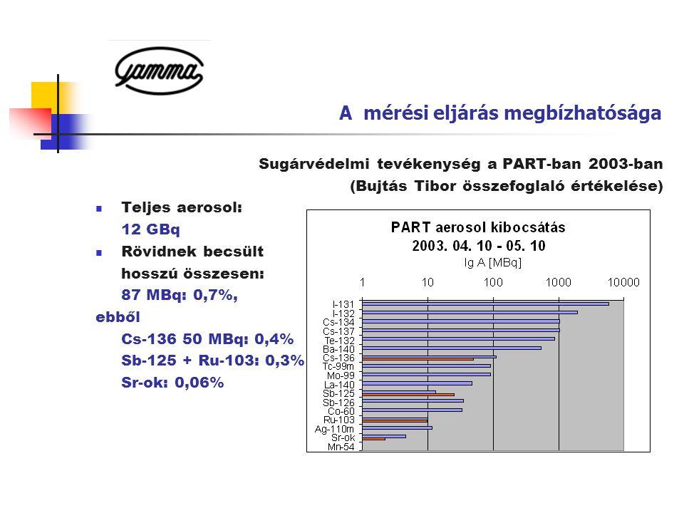 A mérési eljárás megbízhatósága Sugárvédelmi tevékenység a PART-ban 2003-ban (Bujtás Tibor összefoglaló értékelése)  Teljes aerosol: 12 GBq  Rövidne