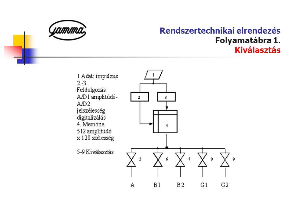 Rendszertechnikai elrendezés Folyamatábra 1. Kiválasztás