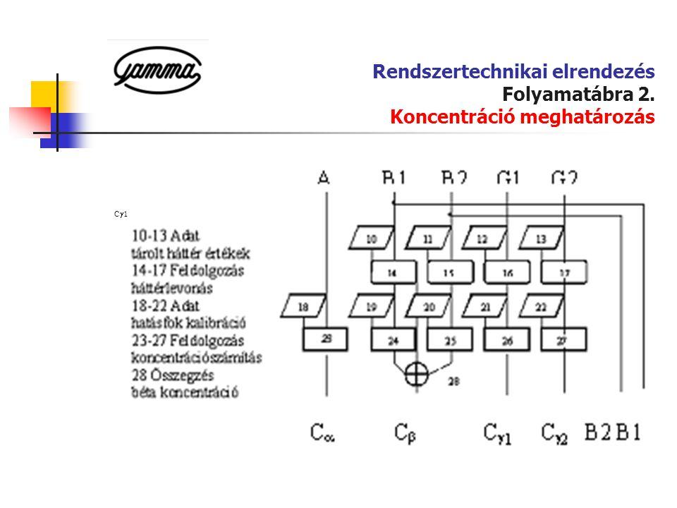Rendszertechnikai elrendezés Folyamatábra 2. Koncentráció meghatározás C  1 C  2 B2 B1