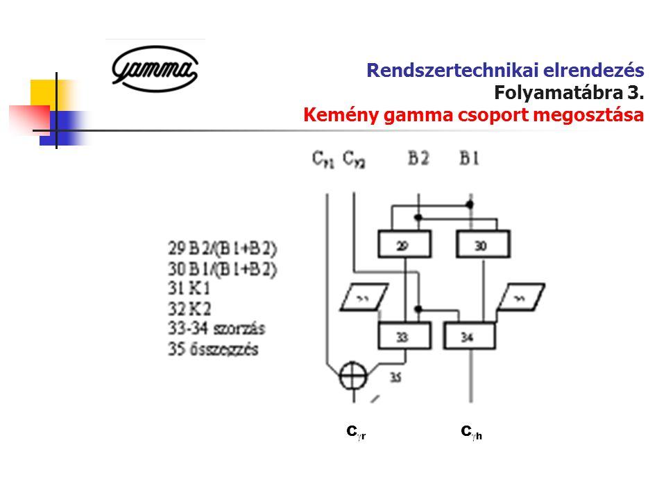 Rendszertechnikai elrendezés Folyamatábra 3. Kemény gamma csoport megosztása C  r C  h