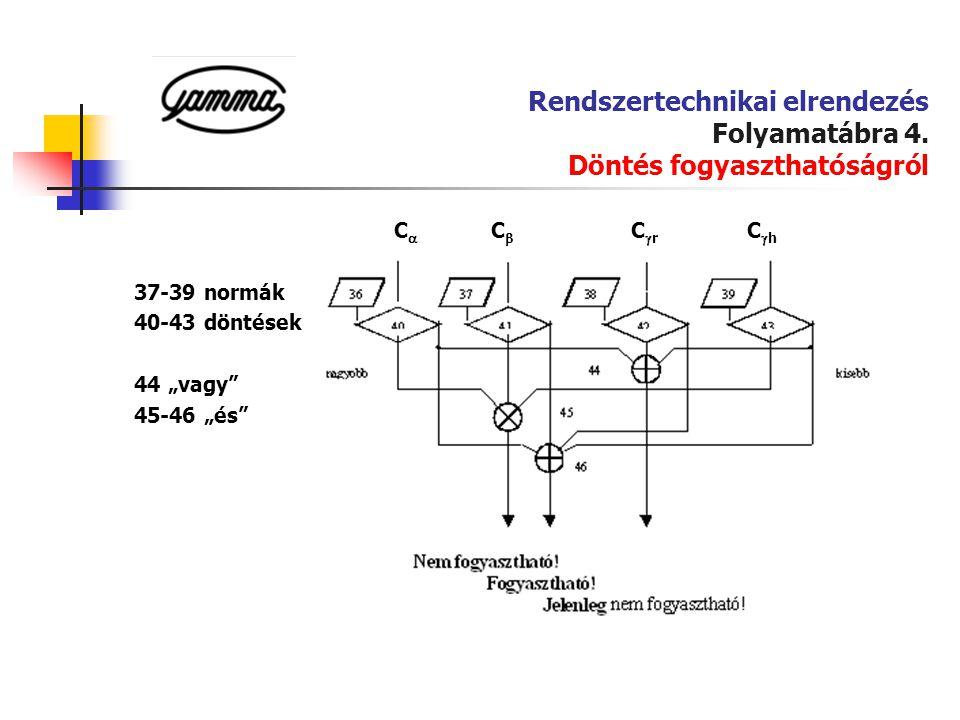 """Rendszertechnikai elrendezés Folyamatábra 4. Döntés fogyaszthatóságról C  C  C  r C  h 37-39 normák 40-43 döntések 44 """"vagy"""" 45-46 """"és"""""""