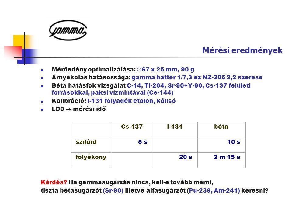 Mérési eredmények  Mérőedény optimalizálása:  67 x 25 mm, 90 g  Árnyékolás hatásossága: gamma háttér 1/7,3 ez NZ-305 2,2 szerese  Béta hatásfok vi