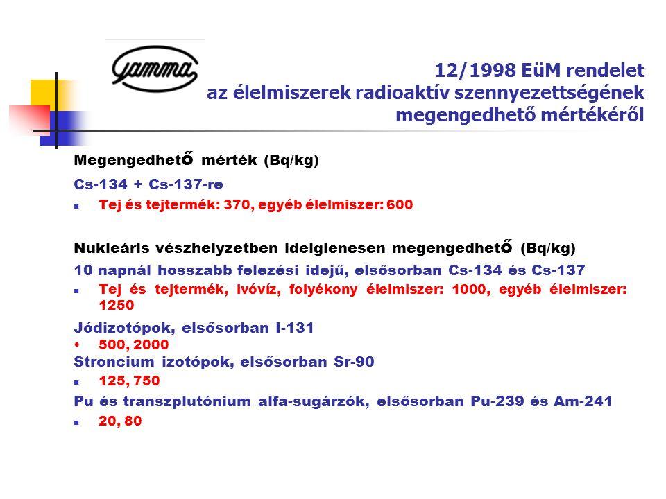 12/1998 EüM rendelet az élelmiszerek radioaktív szennyezettségének megengedhető mértékéről Megengedhet ő mérték (Bq/kg) Cs-134 + Cs-137-re  Tej és te