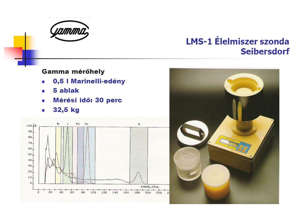 Energia-szelektív mérés szcintillációs méréstechnikával.
