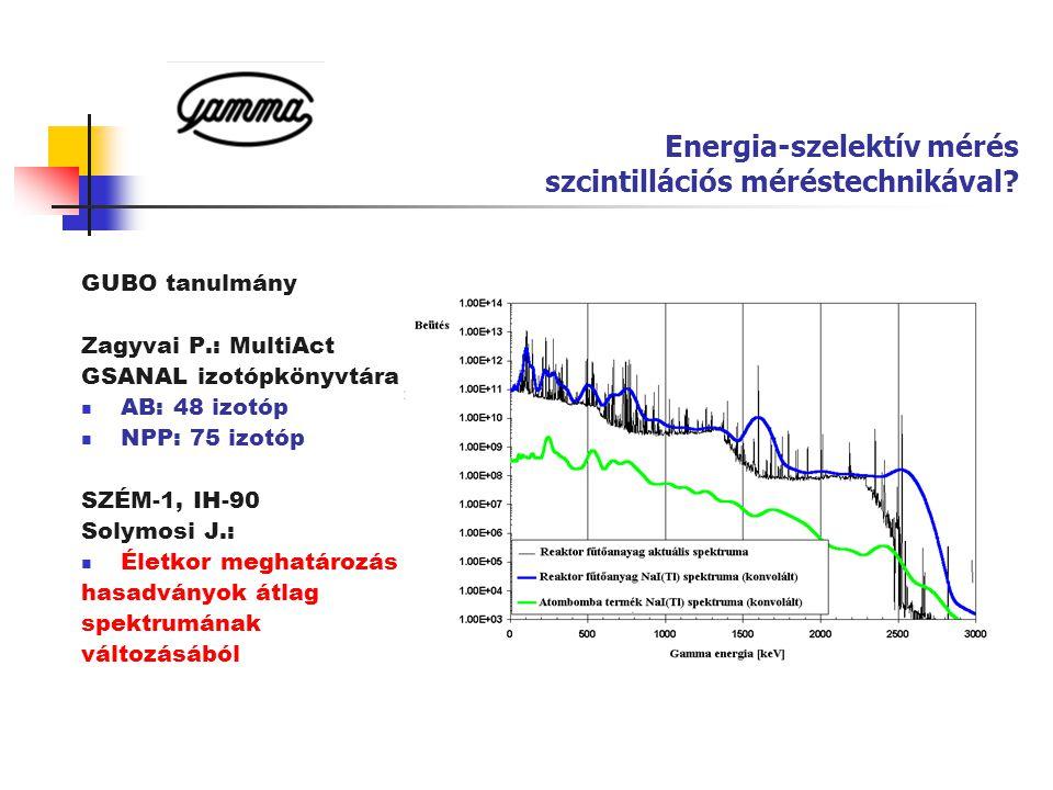 Energia-szelektív mérés szcintillációs méréstechnikával? GUBO tanulmány Zagyvai P.: MultiAct GSANAL izotópkönyvtára  AB: 48 izotóp  NPP: 75 izotóp S