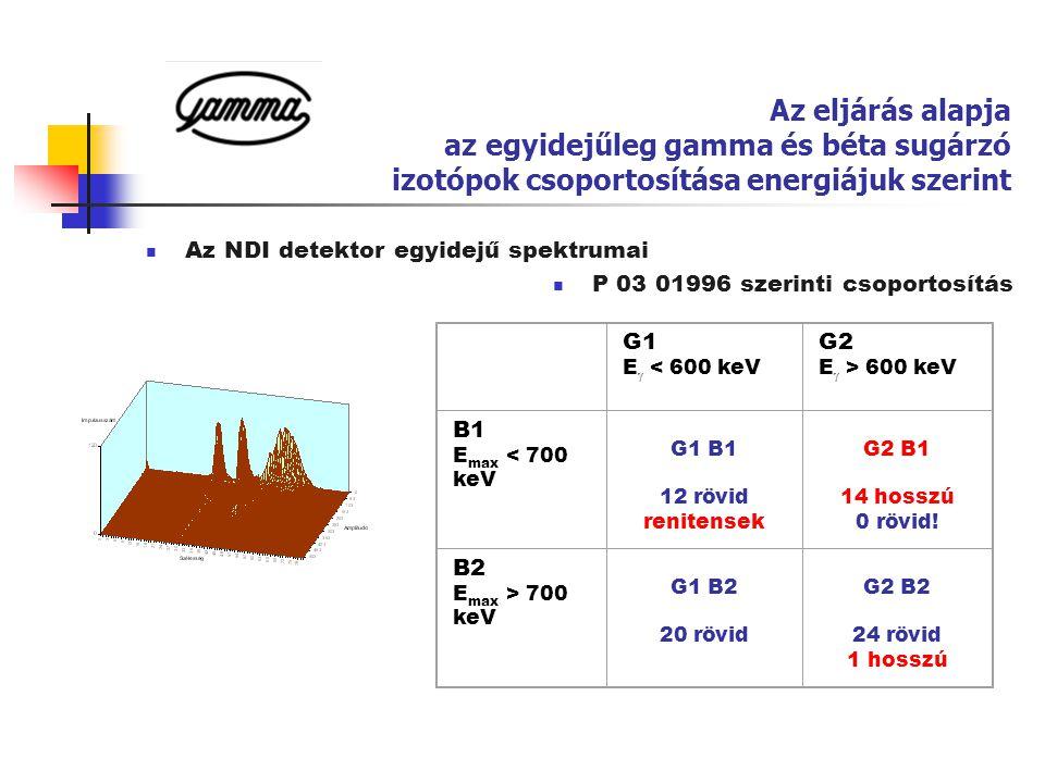 A renitensek Hosszú felezési idejű, kemény bétával (B2-ben 45-ből 1):  Co-56 77 nap Hosszú felezési idejű lágy gammával és bétával (G1 B1-ben):  Ru-103 39 nap  Ce-141 A bizonytalanok (gamma vonal itt is, ott is) •Sb-125 •Cs-136 13 nap A hírhedt paksi Ce-144 •Ce-144 G1 B1  Pr-144 G2 B2 A nem gamma + béta sugárzók •Sr-90: béta miatt nem fogyasztható •Pu és transzplutóniumok között tiszta alfa sugárzók (Am-241, Pu- 239)