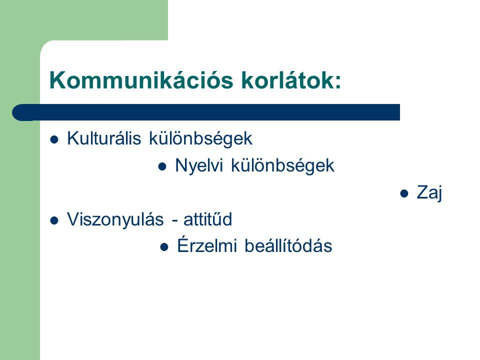 Kommunikációs korlátok:  Kulturális különbségek  Nyelvi különbségek  Zaj  Viszonyulás - attitűd  Érzelmi beállítódás