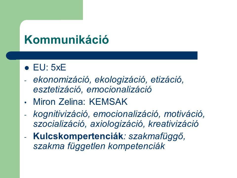 Kommunikáció  EU: 5xE - ekonomizáció, ekologizáció, etizáció, esztetizáció, emocionalizáció • Miron Zelina: KEMSAK - kognitivizáció, emocionalizáció,