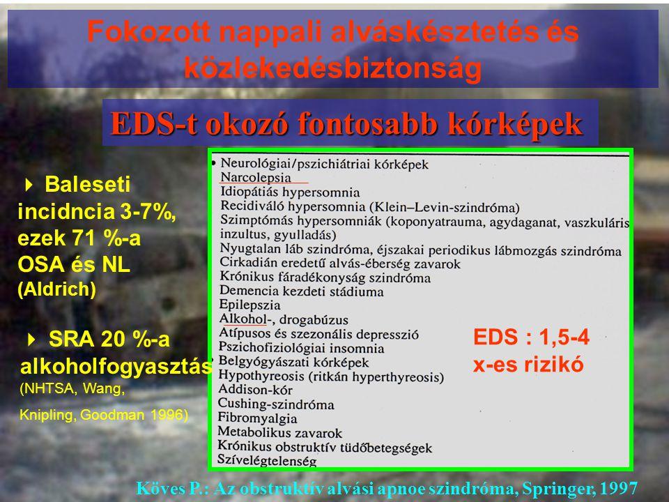 Fokozott nappali alváskésztetés és közlekedésbiztonság EDS-t okozó fontosabb kórképek Köves P.: Az obstruktív alvási apnoe szindróma, Springer, 1997 E