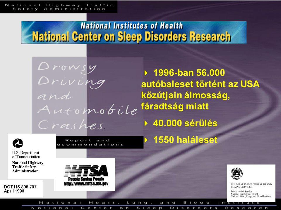  1996-ban 56.000 autóbaleset történt az USA közútjain álmosság, fáradtság miatt  40.000 sérülés  1550 haláleset